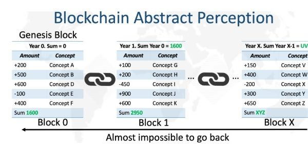 Blockchain Perception