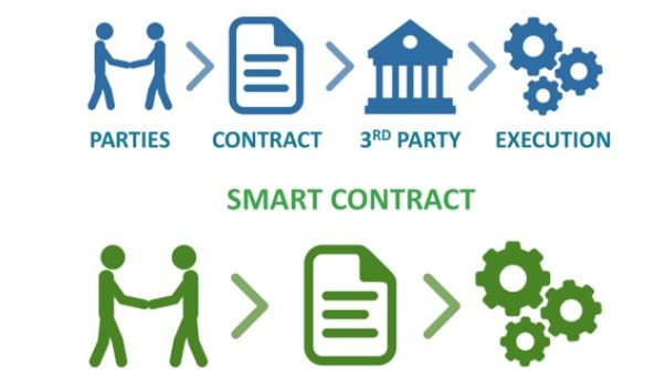Smart Contract vs Traditional Contract