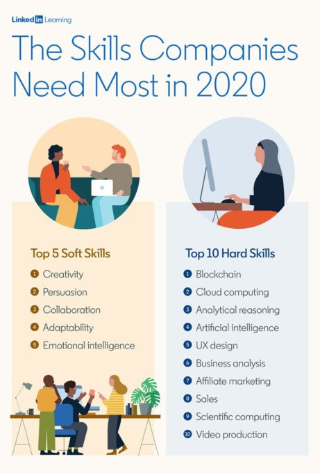 top hard skills and soft skills