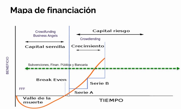 Mapa financiaciónCrowdfunding