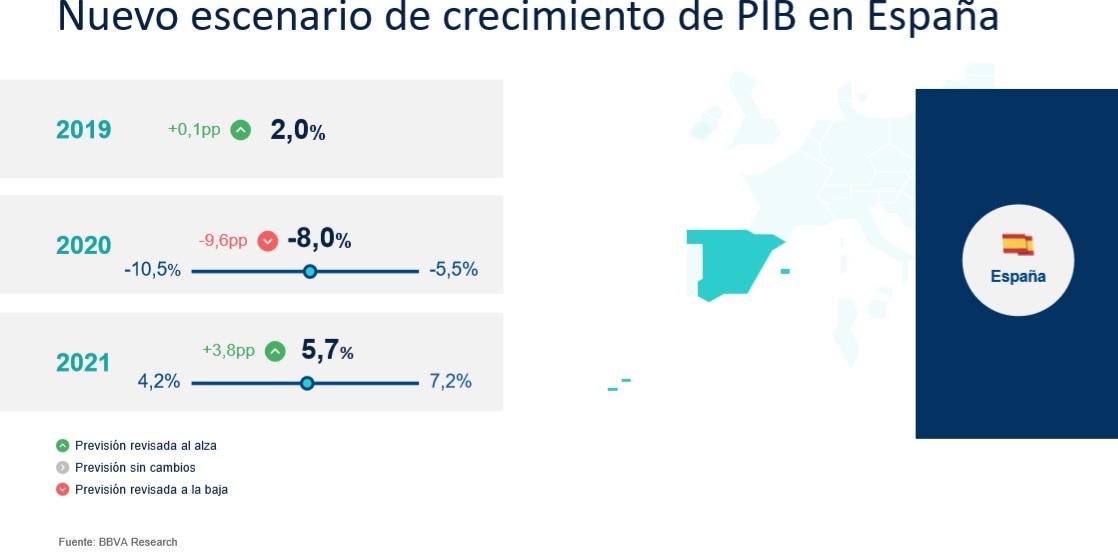 Previsiones crecimiento PIB España 2020