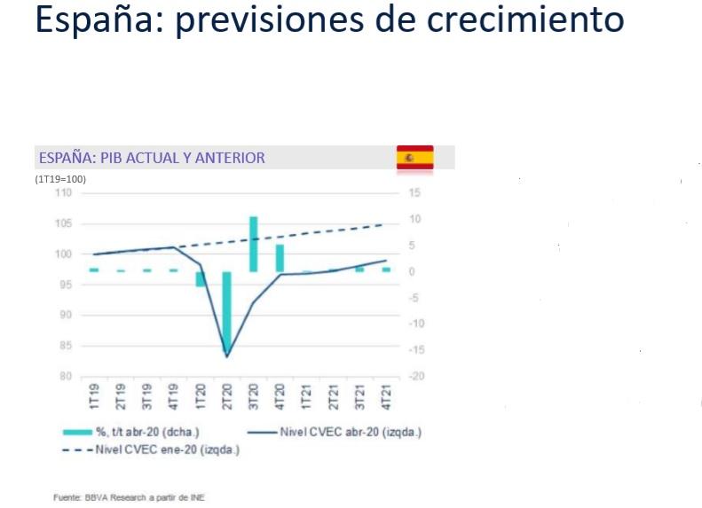 Previsiones crecimiento España posCOVID