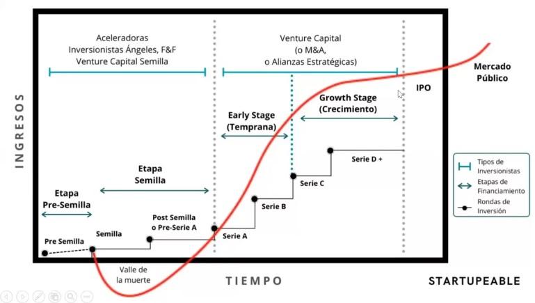 mapa financiacion startups Webinar Elevator Pitch